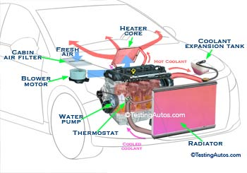 Heating system in a car