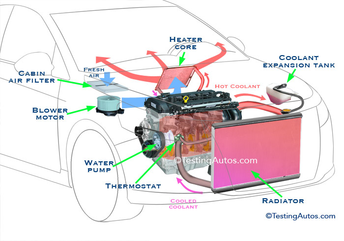 Car Heating System  How It Works