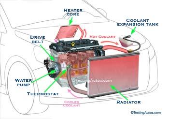 Bomba de água no sistema de arrefecimento do motor de um automóvel