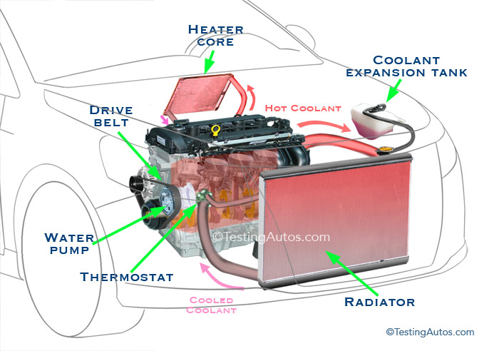 Diagram Water Car - Diagram Design Sources series-theft -  series-theft.paoloemartina.itdiagram database - paoloemartina.it