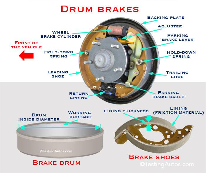 Drum Diagram