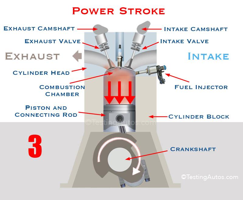 Power Stroke Engine >> Four Stroke Gasoline Or Diesel Engine How It Works Animation