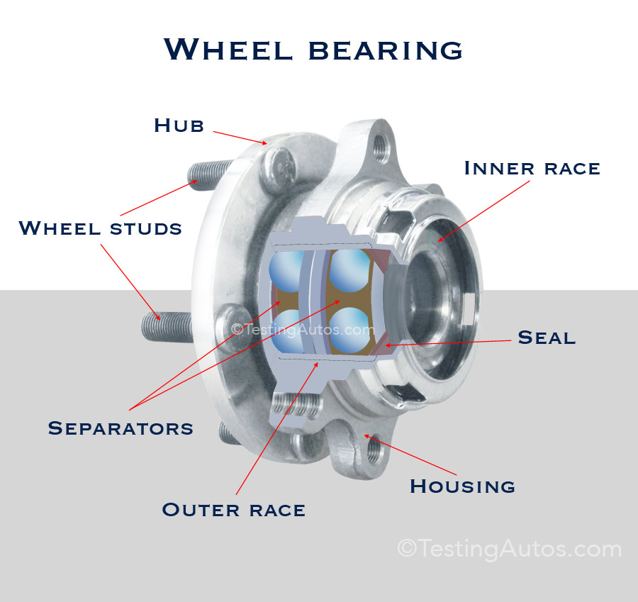 Image result for wheel bearing is for your car