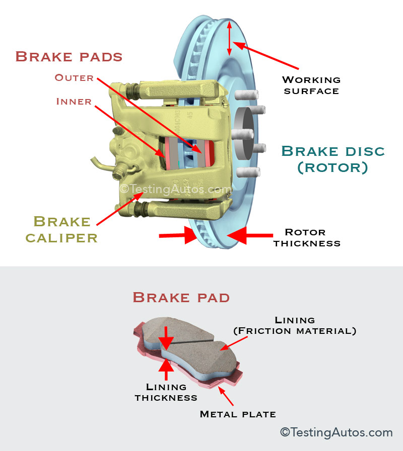 When Do Disc Brakes Need To Be Replaced
