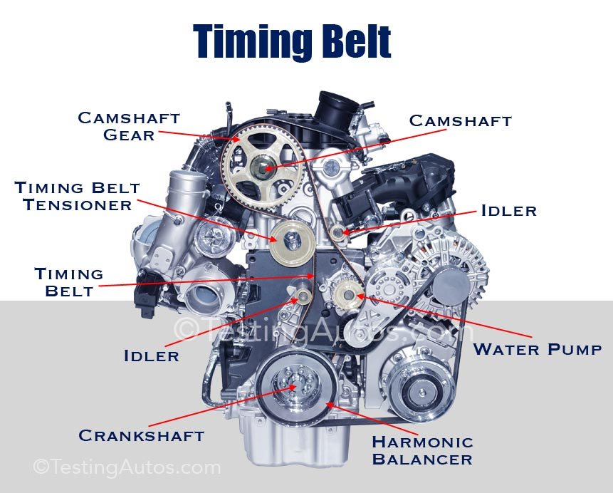 Timing Belt Replacement Cost >> When does the timing belt need to be replaced
