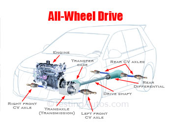 AWD car diagram