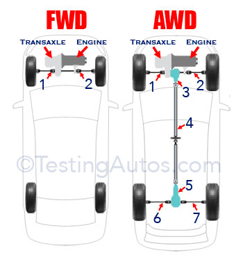 FWD vs AWD diagram
